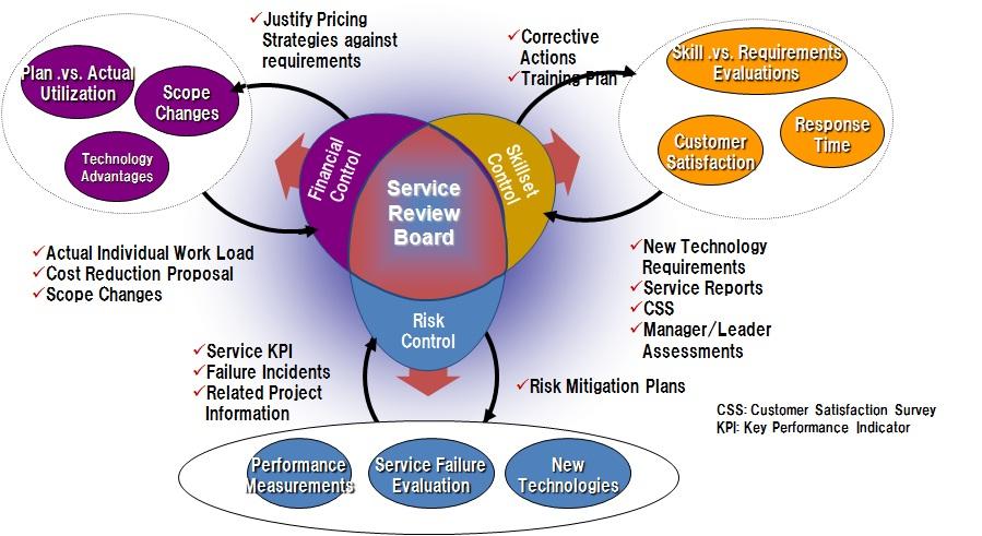 Services Sra Europe B V